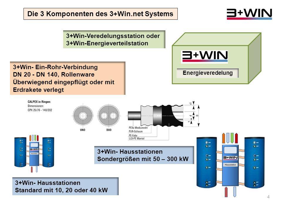 Die 3 Komponenten des 3+Win.net Systems