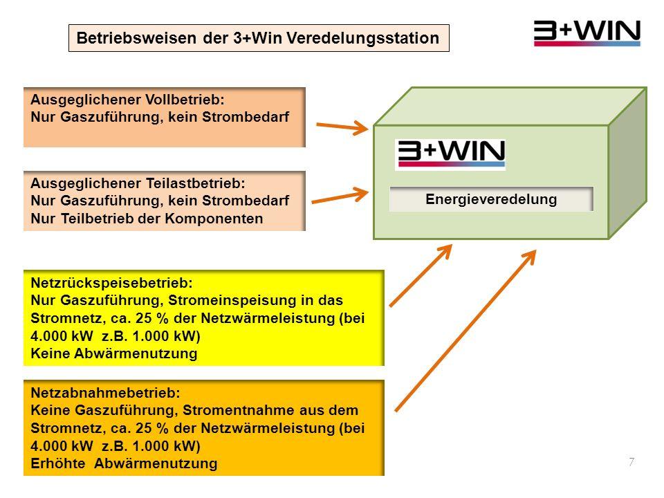 Betriebsweisen der 3+Win Veredelungsstation