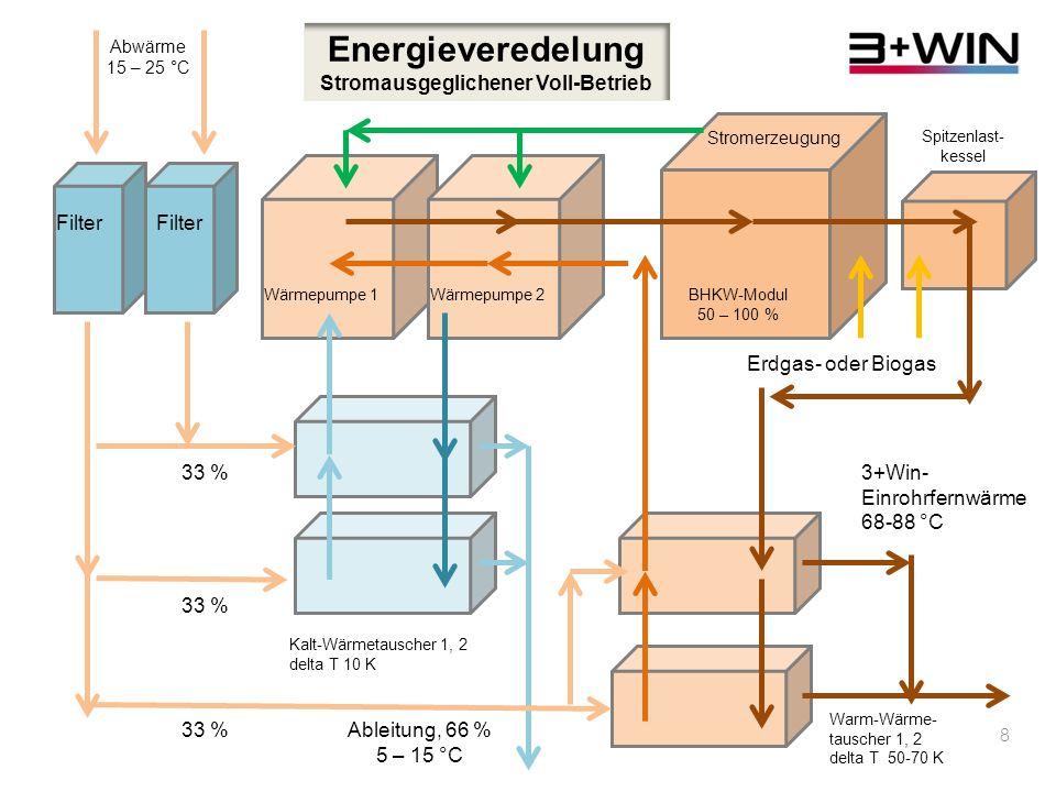 Energieveredelung Stromausgeglichener Voll-Betrieb