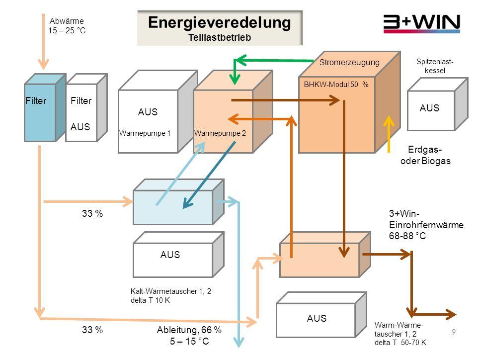 Energieveredelung Teillastbetrieb