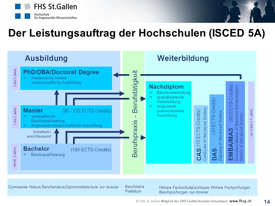 Der Leistungsauftrag der Hochschulen (ISCED 5A)