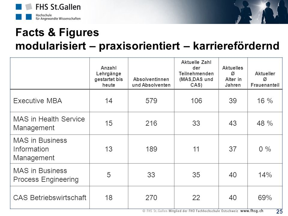 Facts & Figures modularisiert – praxisorientiert – karrierefördernd