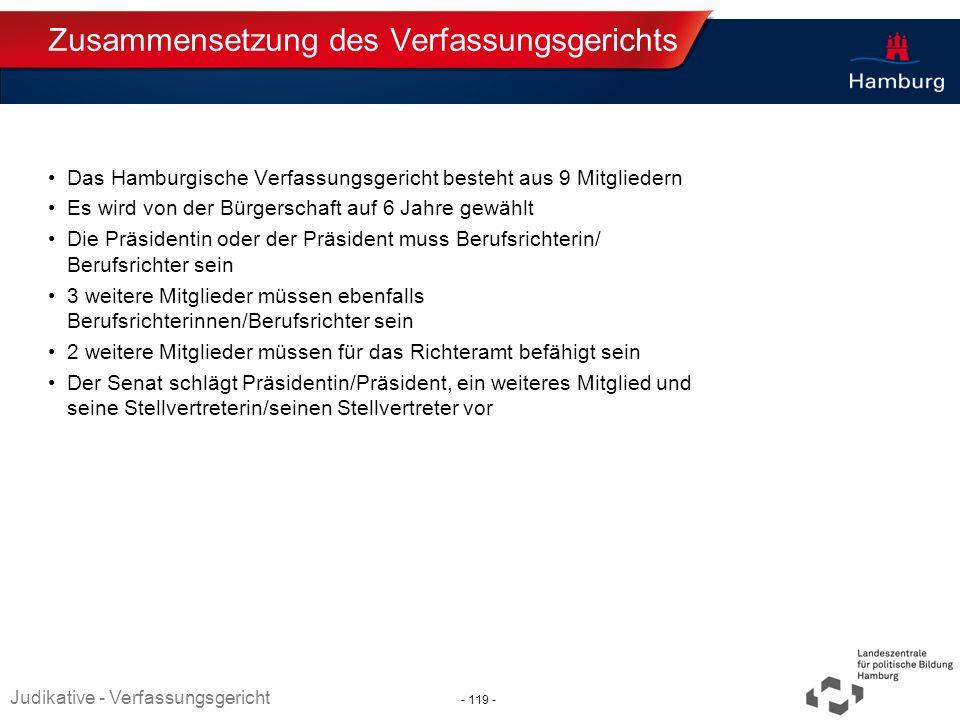 Zusammensetzung des Verfassungsgerichts