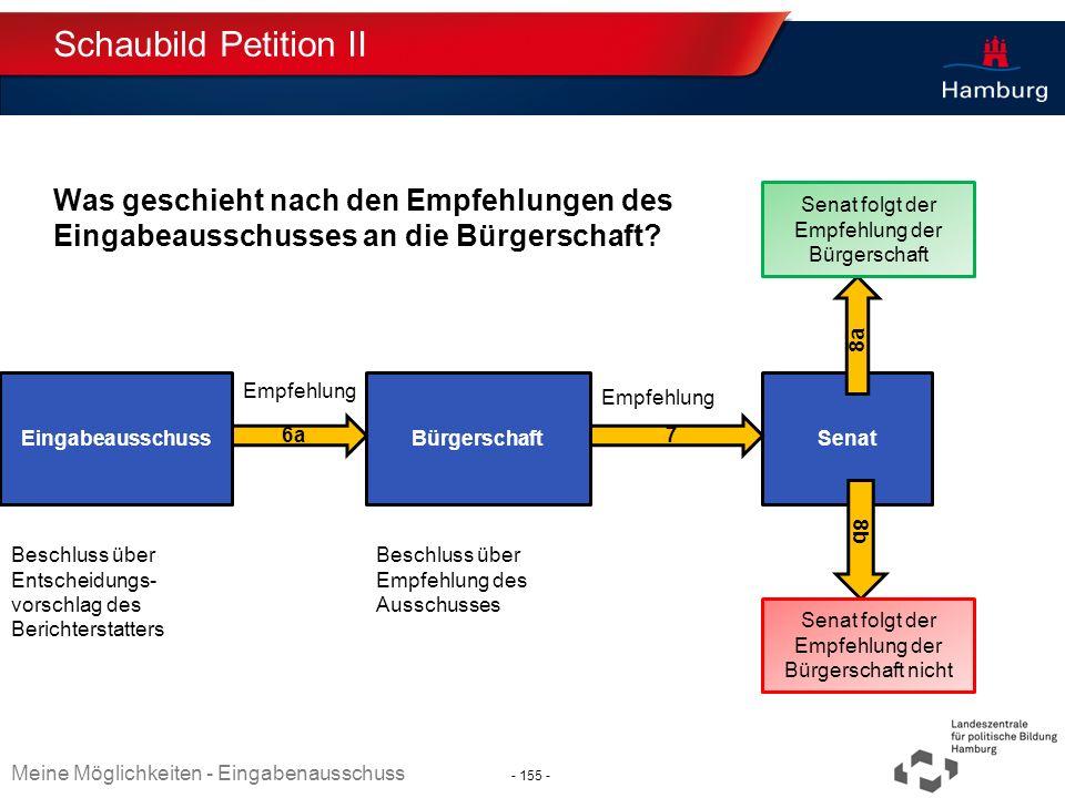Schaubild Petition II Was geschieht nach den Empfehlungen des Eingabeausschusses an die Bürgerschaft