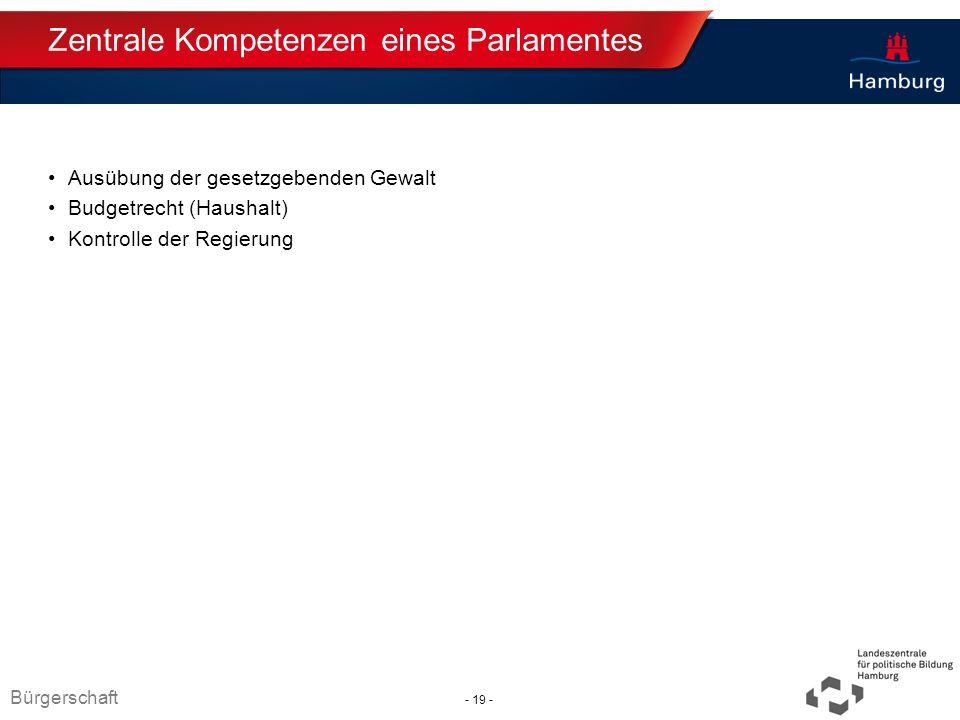 Zentrale Kompetenzen eines Parlamentes