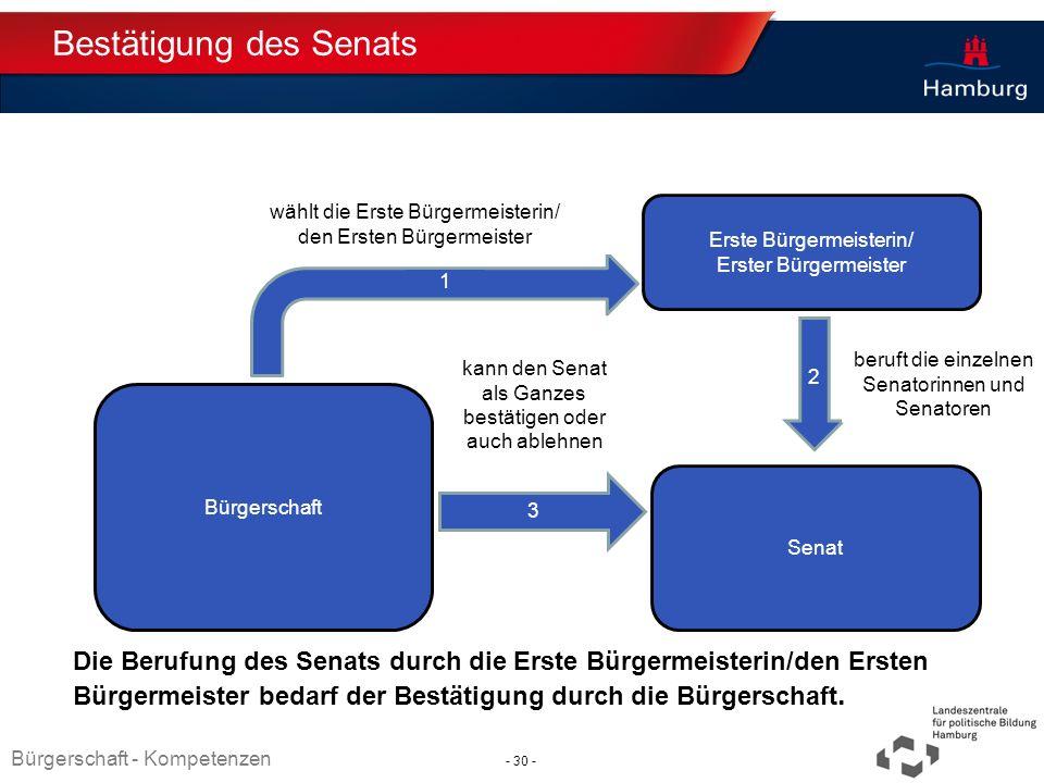 Bestätigung des Senats