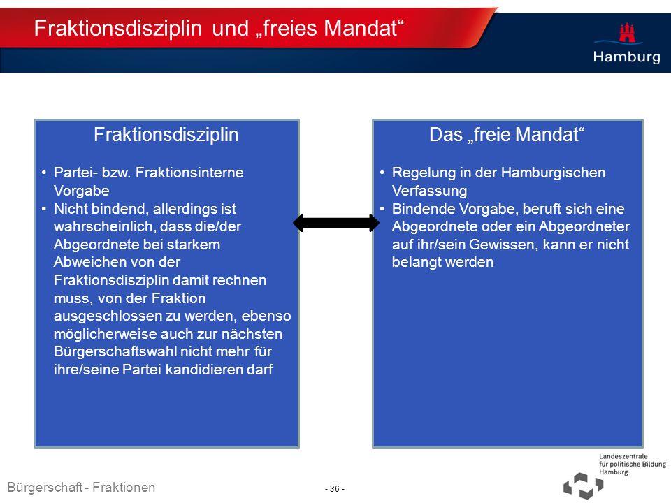 "Fraktionsdisziplin und ""freies Mandat"