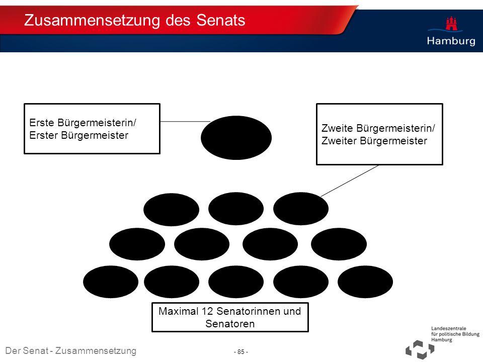 Zusammensetzung des Senats