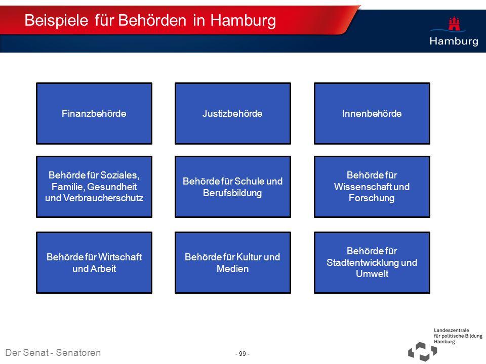 Beispiele für Behörden in Hamburg