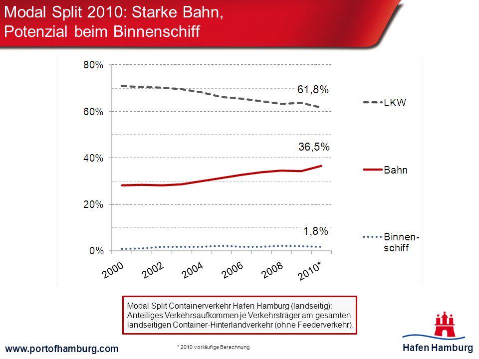 Modal Split 2010: Starke Bahn, Potenzial beim Binnenschiff