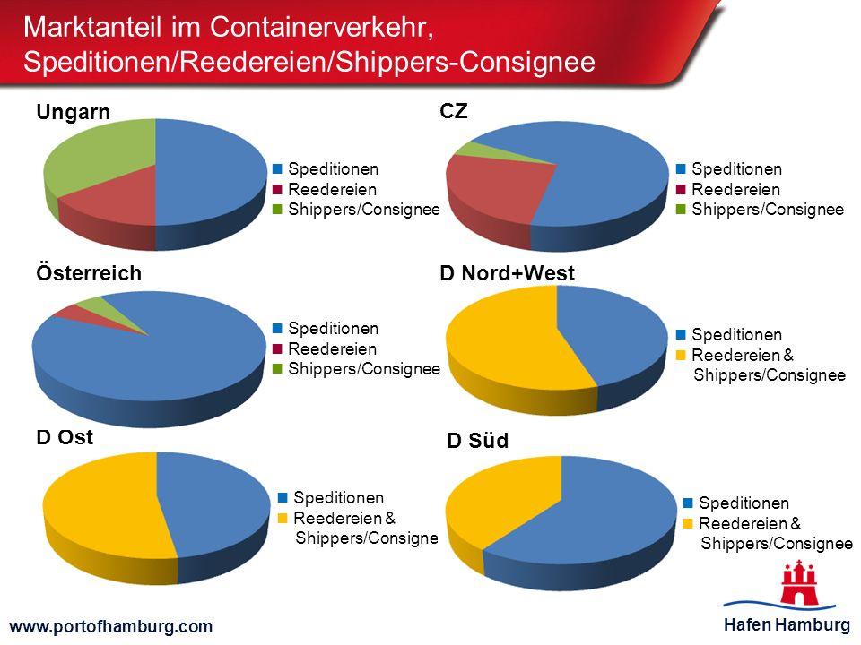 Marktanteil im Containerverkehr, Speditionen/Reedereien/Shippers-Consignee