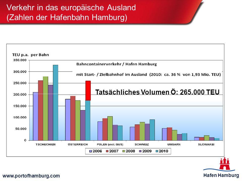 Verkehr in das europäische Ausland (Zahlen der Hafenbahn Hamburg)
