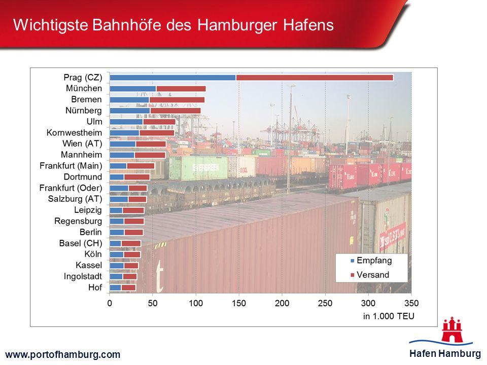 Wichtigste Bahnhöfe des Hamburger Hafens