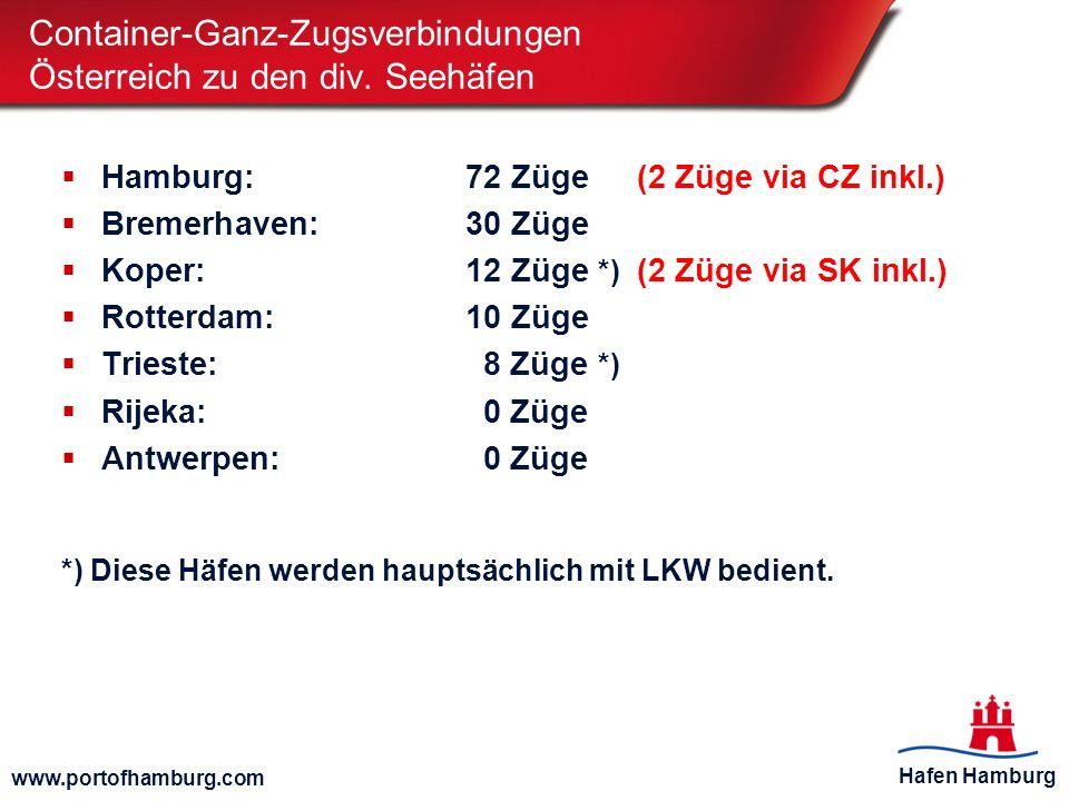 Container-Ganz-Zugsverbindungen Österreich zu den div. Seehäfen