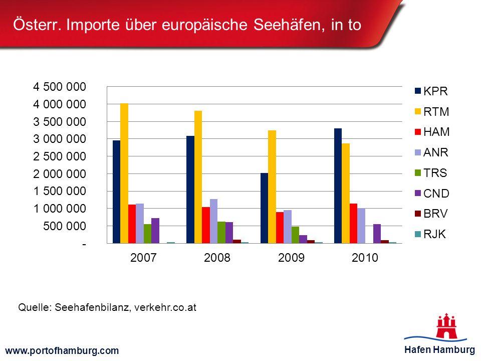 Österr. Importe über europäische Seehäfen, in to