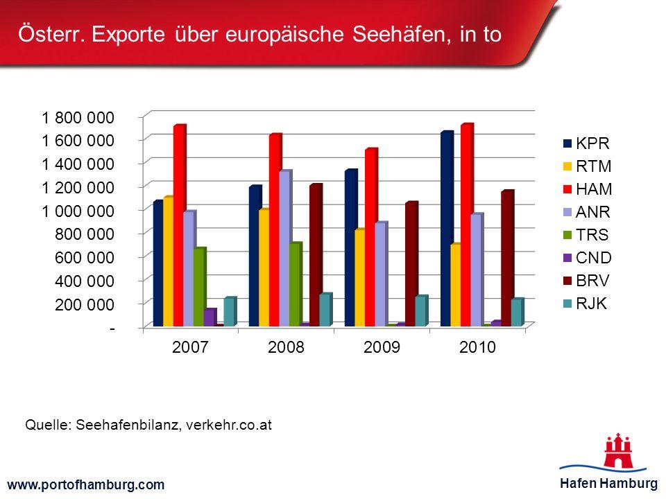 Österr. Exporte über europäische Seehäfen, in to
