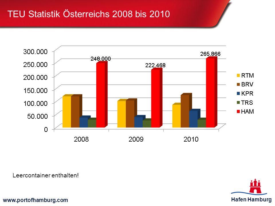 TEU Statistik Österreichs 2008 bis 2010