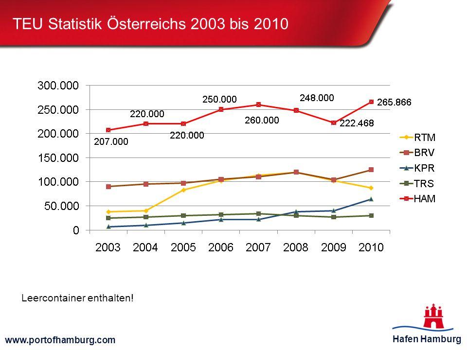 TEU Statistik Österreichs 2003 bis 2010