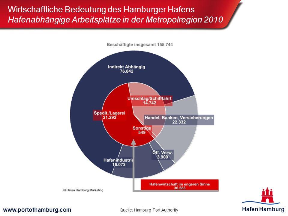 Wirtschaftliche Bedeutung des Hamburger Hafens Hafenabhängige Arbeitsplätze in der Metropolregion 2010