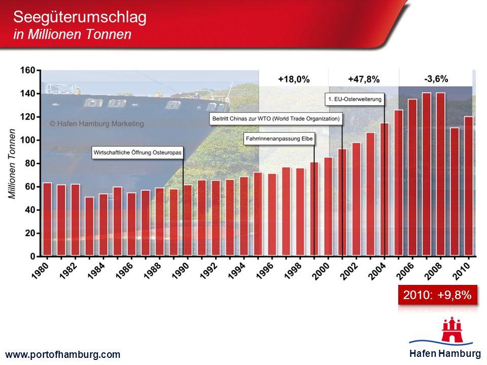 Seegüterumschlag in Millionen Tonnen