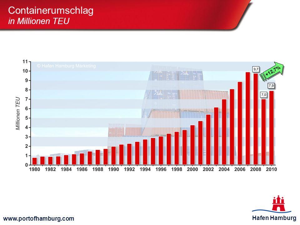 Containerumschlag in Millionen TEU