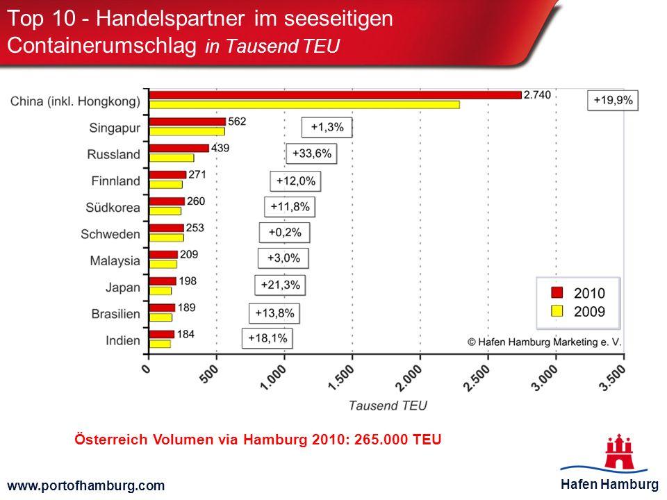 Top 10 - Handelspartner im seeseitigen Containerumschlag in Tausend TEU
