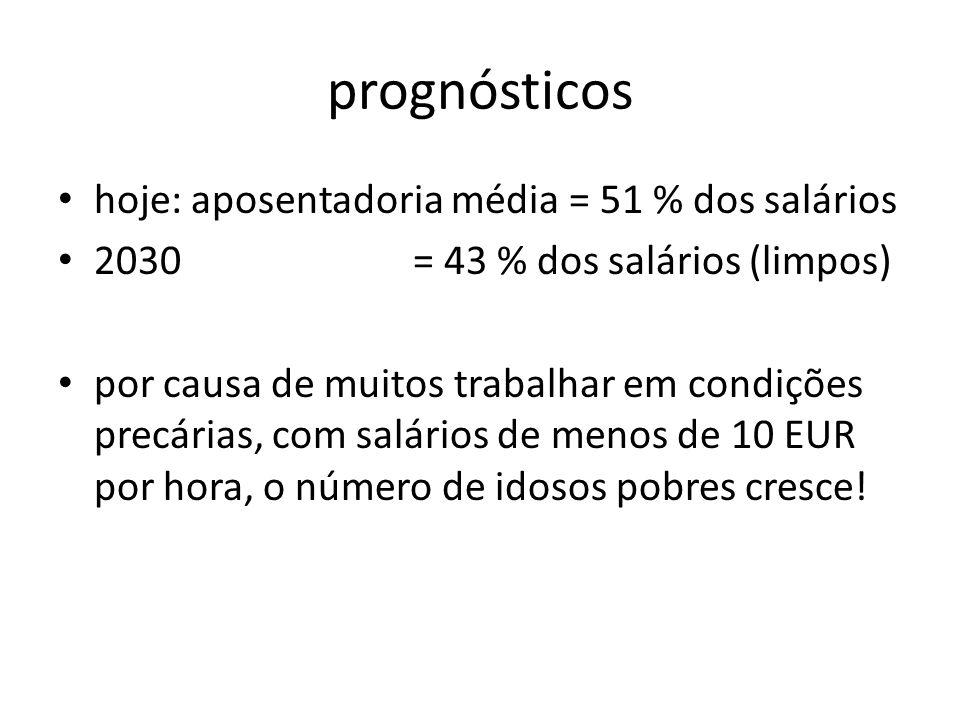 prognósticos hoje: aposentadoria média = 51 % dos salários