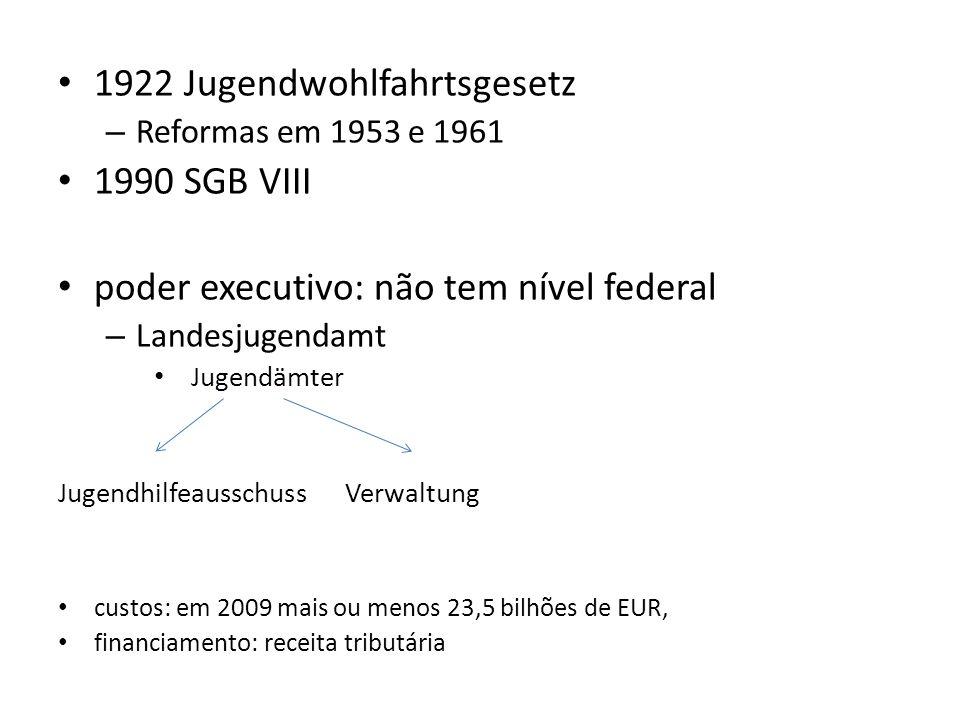 1922 Jugendwohlfahrtsgesetz 1990 SGB VIII