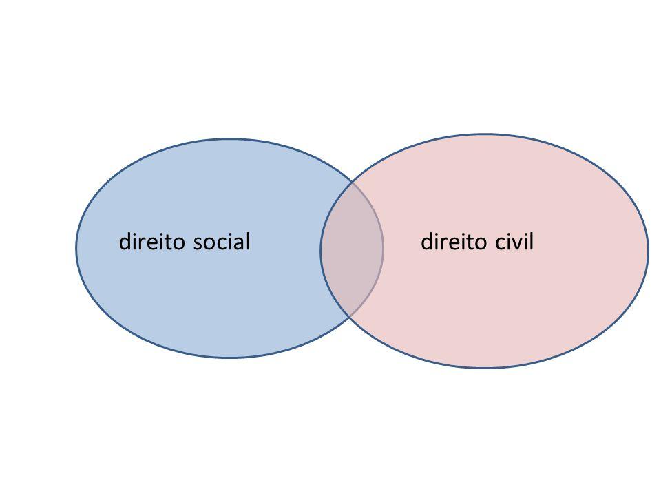 direito social direito civil
