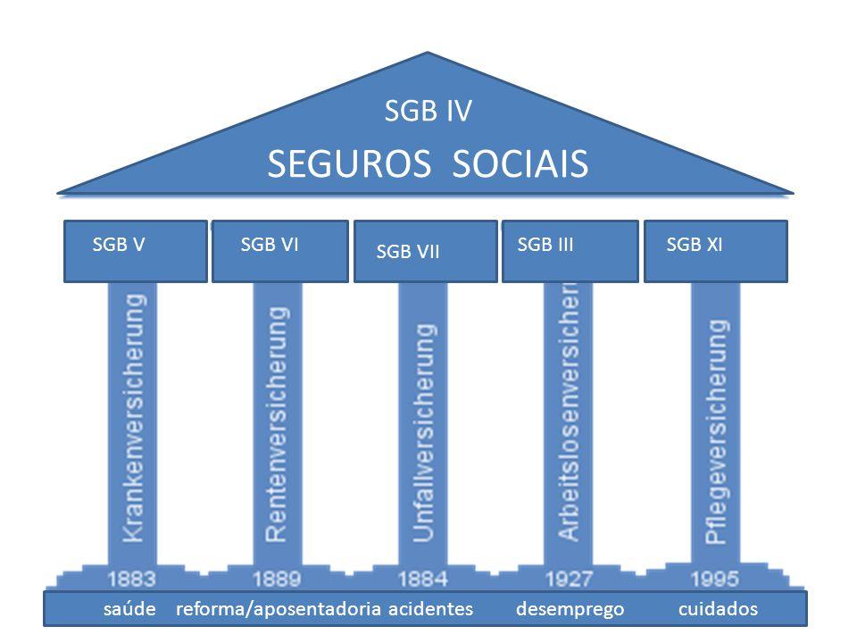 SEGUROS SOCIAIS SGB IV SGB V SGB VI SGB III SGB XI SGB VII