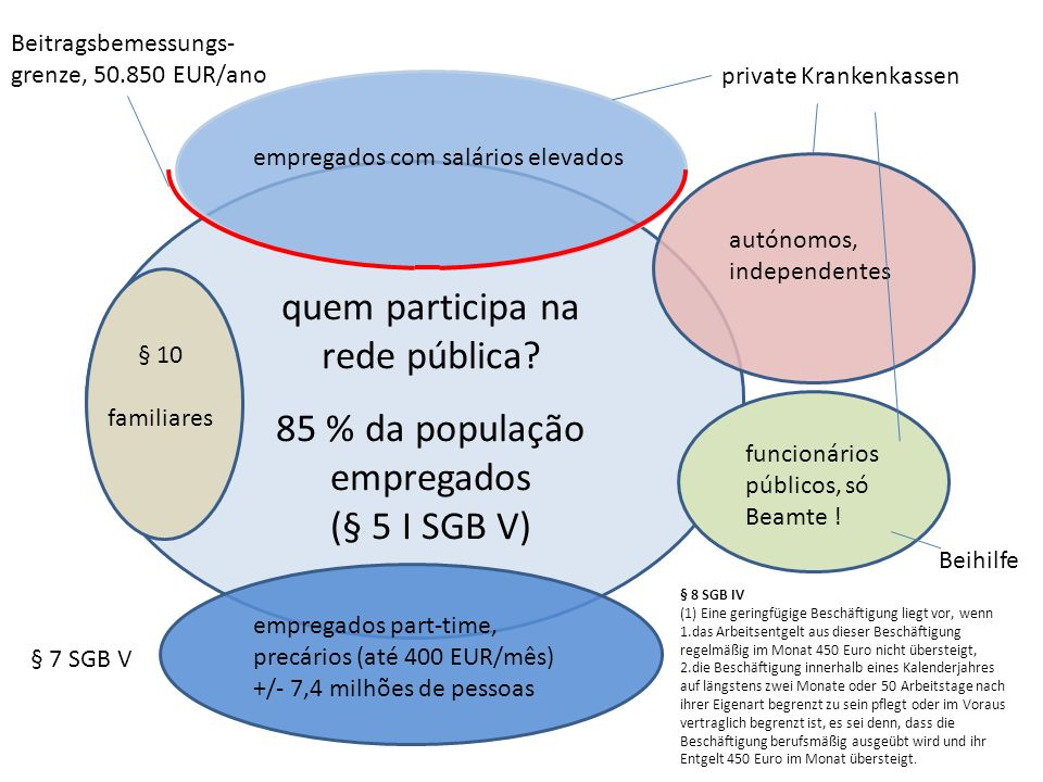 quem participa na rede pública