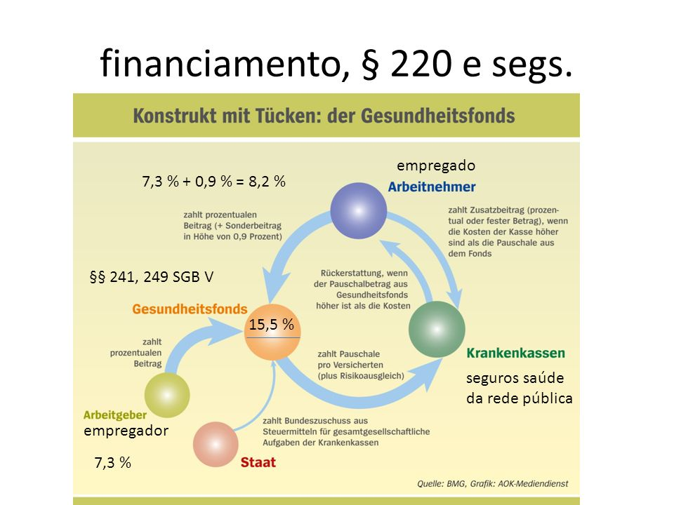 financiamento, § 220 e segs. empregado 7,3 % + 0,9 % = 8,2 %