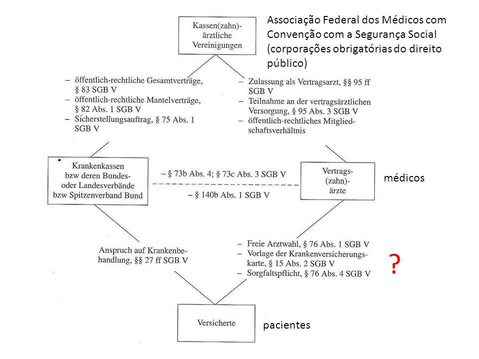 Associação Federal dos Médicos com Convenção com a Segurança Social (corporações obrigatórias do direito público)