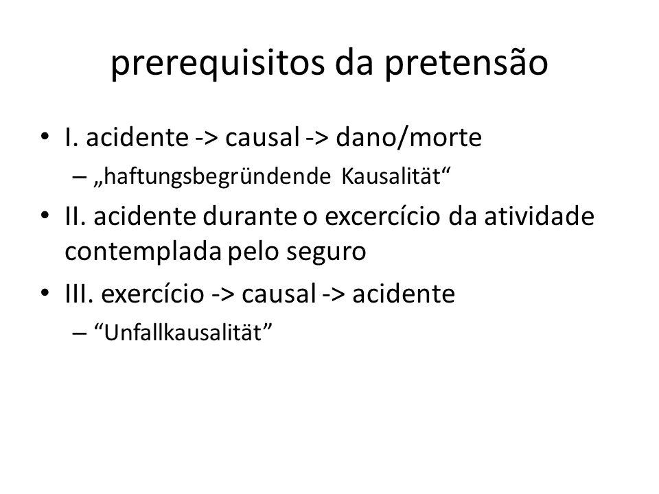 prerequisitos da pretensão