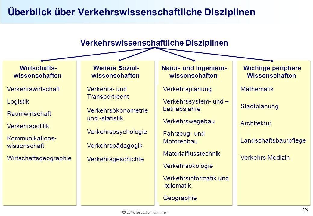 Überblick über Verkehrswissenschaftliche Disziplinen