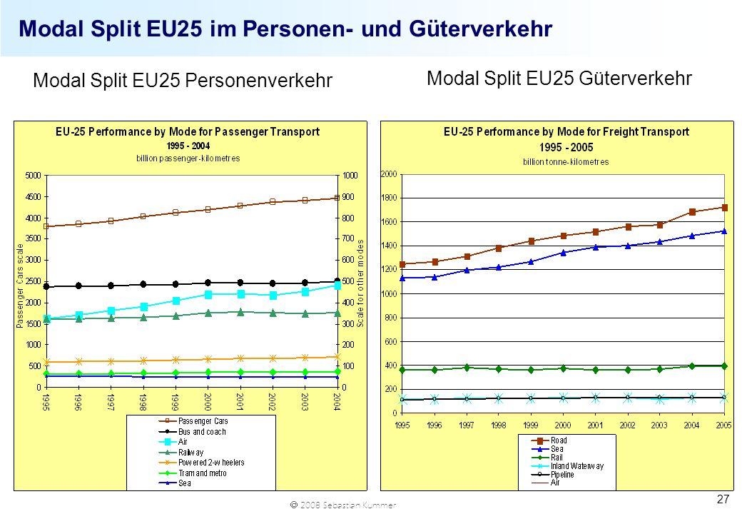 Modal Split EU25 im Personen- und Güterverkehr
