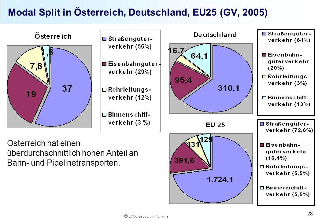 Modal Split in Österreich, Deutschland, EU25 (GV, 2005)