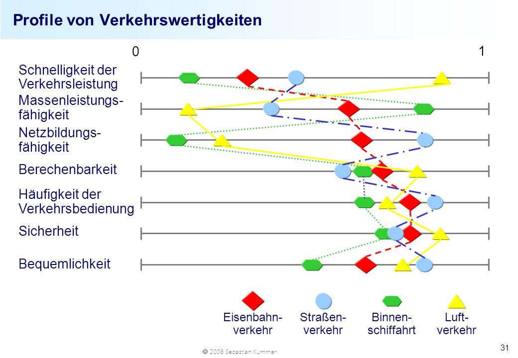 Profile von Verkehrswertigkeiten