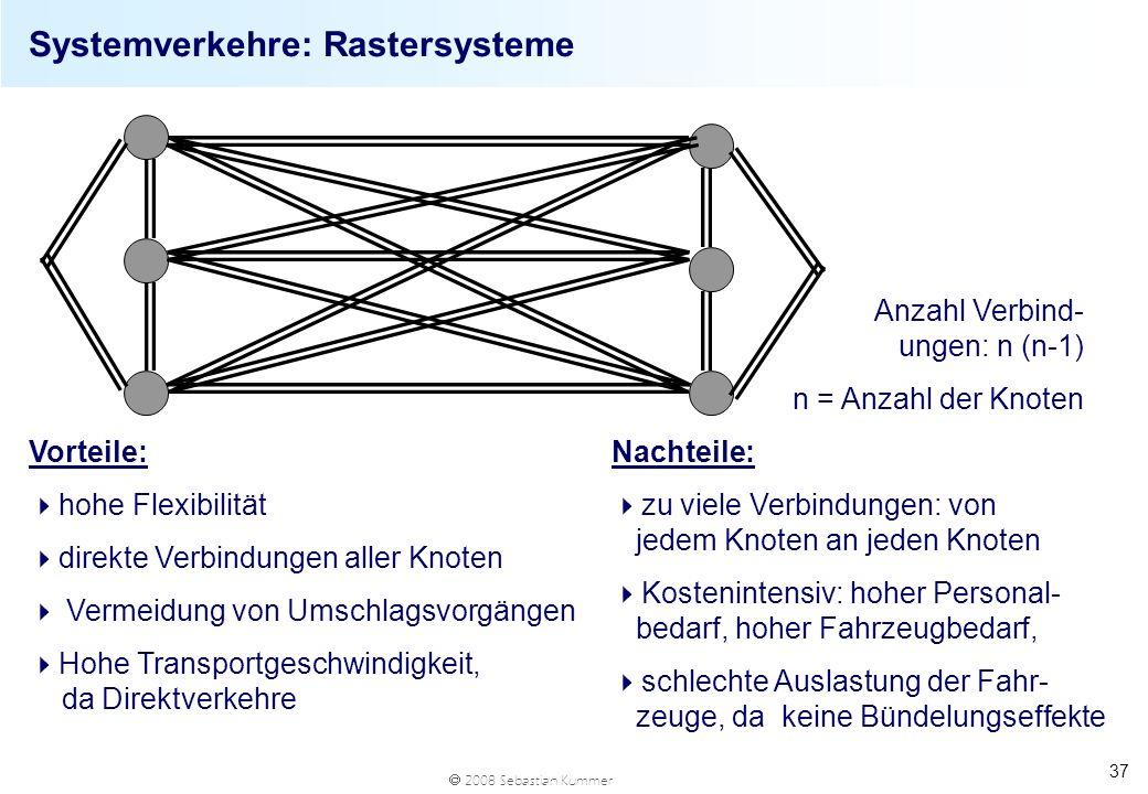 Systemverkehre: Rastersysteme