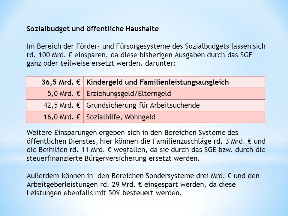 Sozialbudget und öffentliche Haushalte Im Bereich der Förder- und Fürsorgesysteme des Sozialbudgets lassen sich rd. 100 Mrd. € einsparen, da diese bisherigen Ausgaben durch das SGE ganz oder teilweise ersetzt werden, darunter: