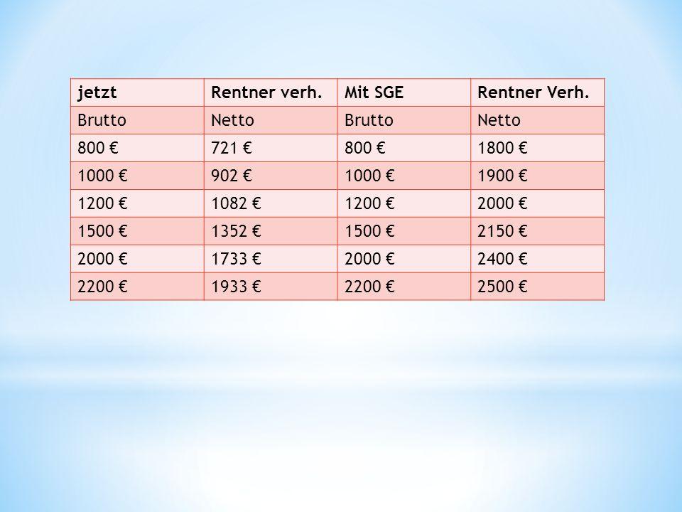 jetzt Rentner verh. Mit SGE. Rentner Verh. Brutto. Netto. 800 € 721 € 1800 € 1000 € 902 € 1900 €