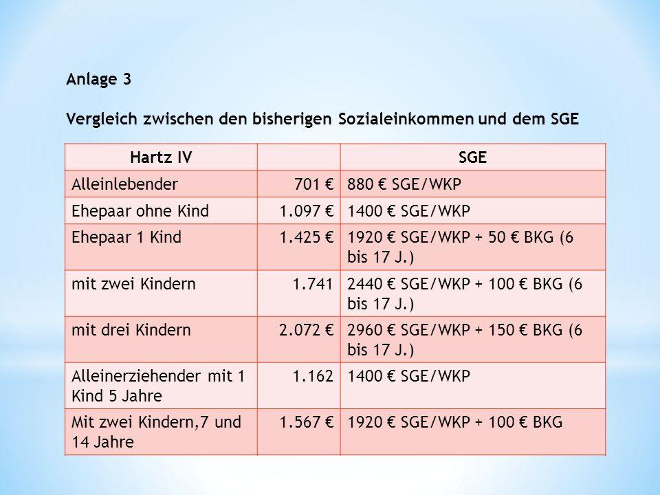Anlage 3 Vergleich zwischen den bisherigen Sozialeinkommen und dem SGE