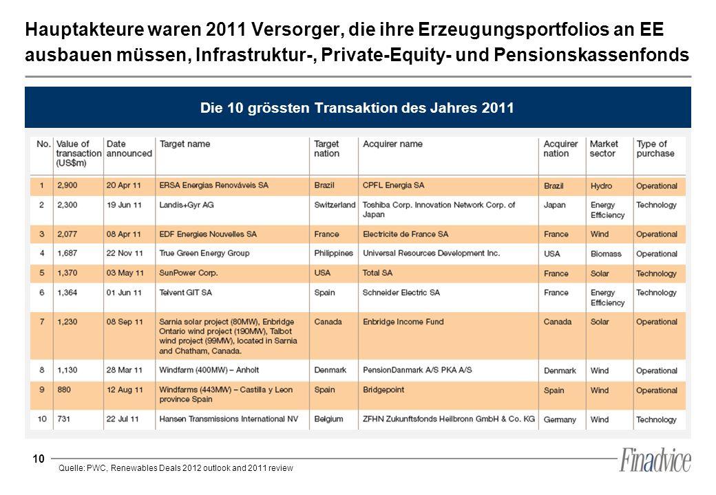 Die 10 grössten Transaktion des Jahres 2011