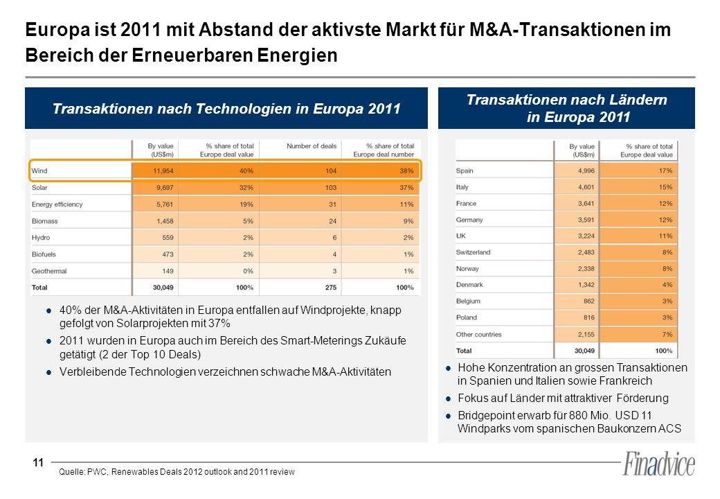 Europa ist 2011 mit Abstand der aktivste Markt für M&A-Transaktionen im Bereich der Erneuerbaren Energien