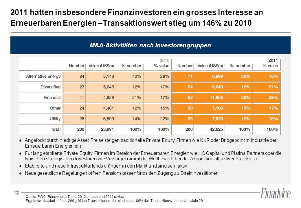 M&A-Aktivitäten nach Investorengruppen