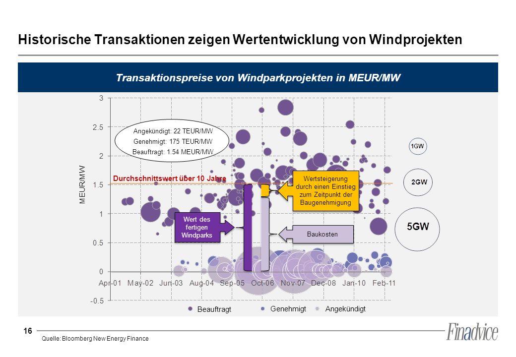 Historische Transaktionen zeigen Wertentwicklung von Windprojekten