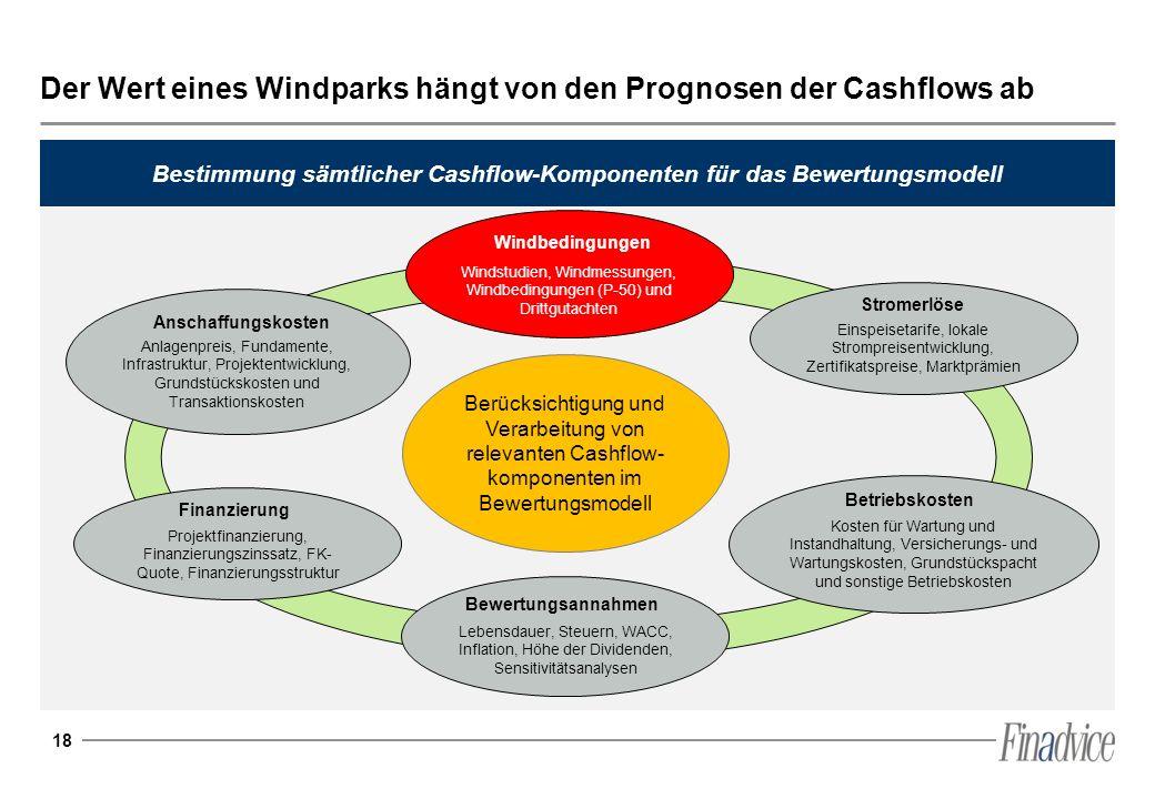 Der Wert eines Windparks hängt von den Prognosen der Cashflows ab