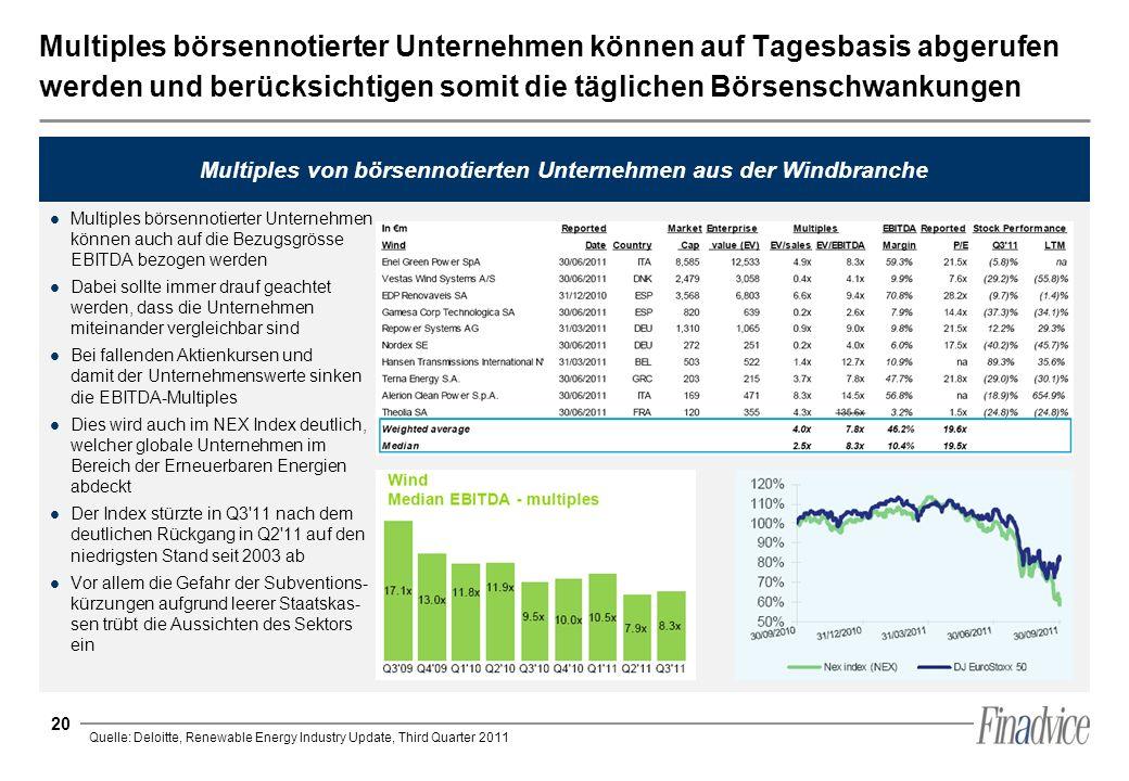Multiples von börsennotierten Unternehmen aus der Windbranche
