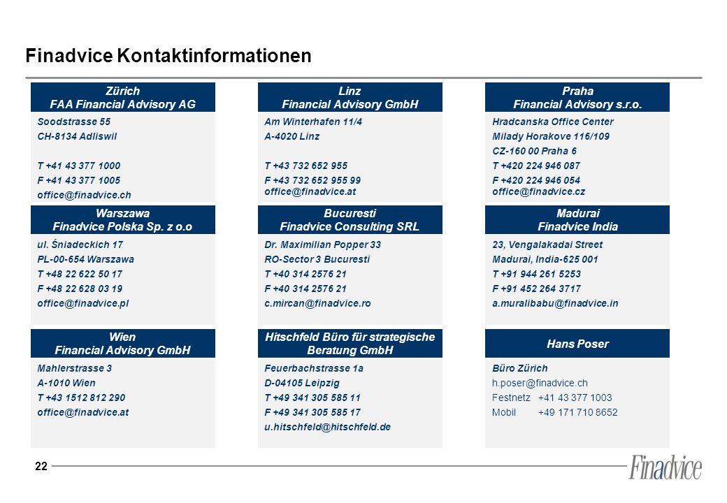 Finadvice Kontaktinformationen