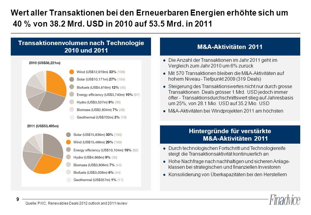 Wert aller Transaktionen bei den Erneuerbaren Energien erhöhte sich um 40 % von 38.2 Mrd. USD in 2010 auf 53.5 Mrd. in 2011